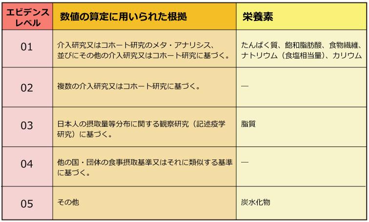 出典:「日本人の食事摂取基準(2020年版)」策定検討会報告書のⅠ.総論より表